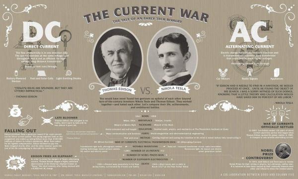 Tesla vs Edison